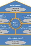Businessmodel assessment