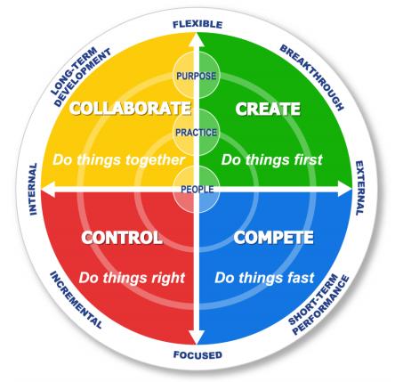Cultuurbeoordeling volgens het model van de concurrerende waarden