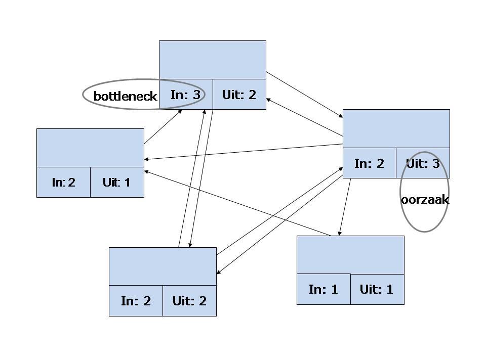 Interrelatiediagram