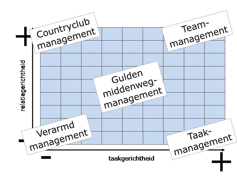 Leiderschapsdiagram