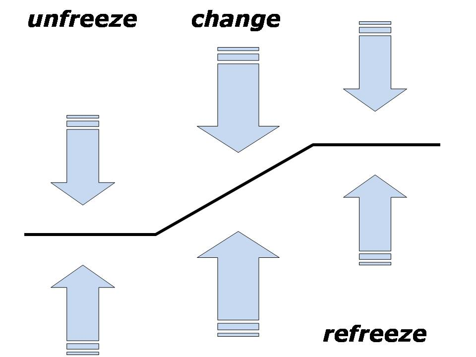 Lewins model van organisatieverandering
