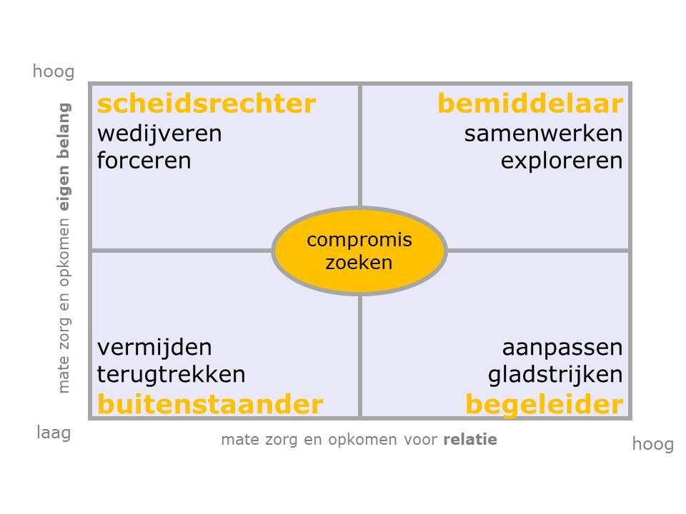 Conflicthantering Managementmodellensite