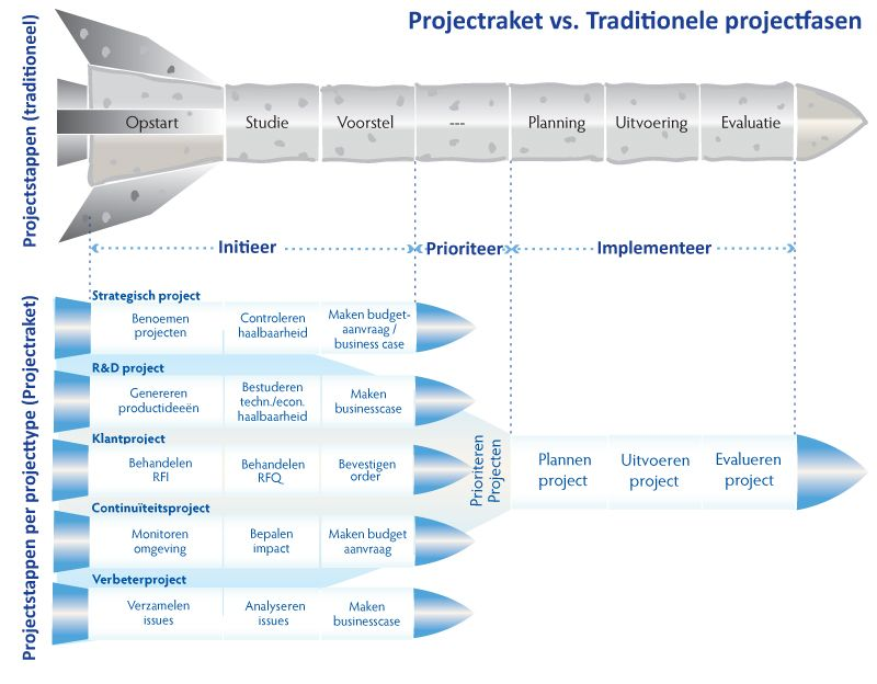 projectraket