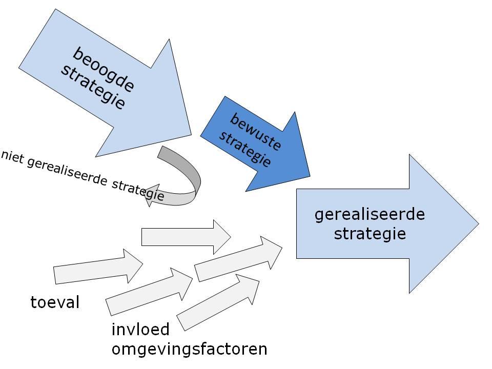 Strategie als 'balanced' proces