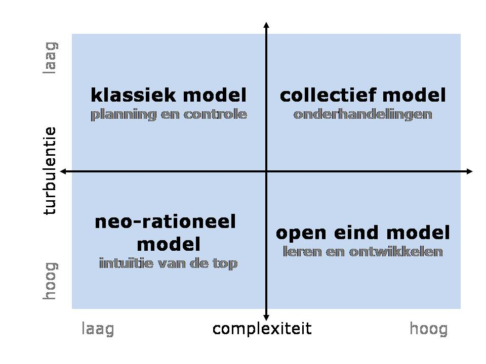 Strategie turbulentie vs complexiteit