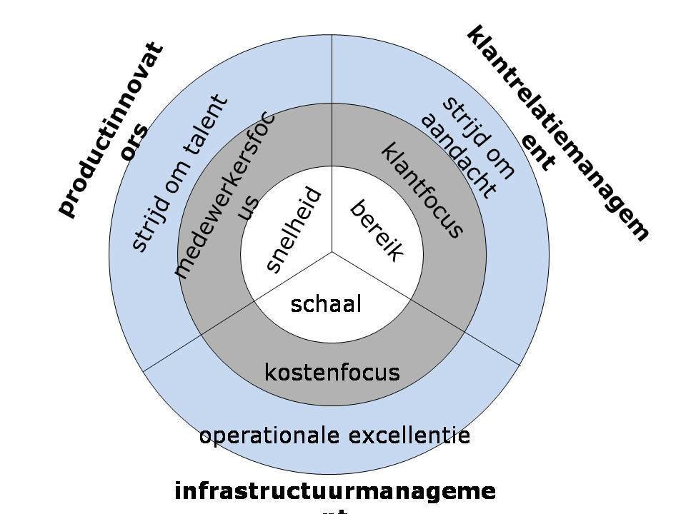 Unbundling-model
