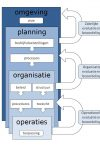 Business control model