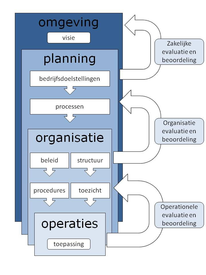 business-control-model