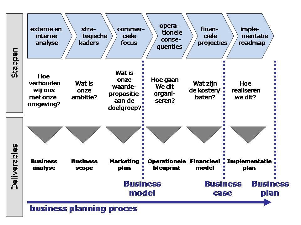 businessplanningproces