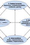 Werken met causale diagrammen
