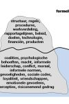 Formele en informele organisatie