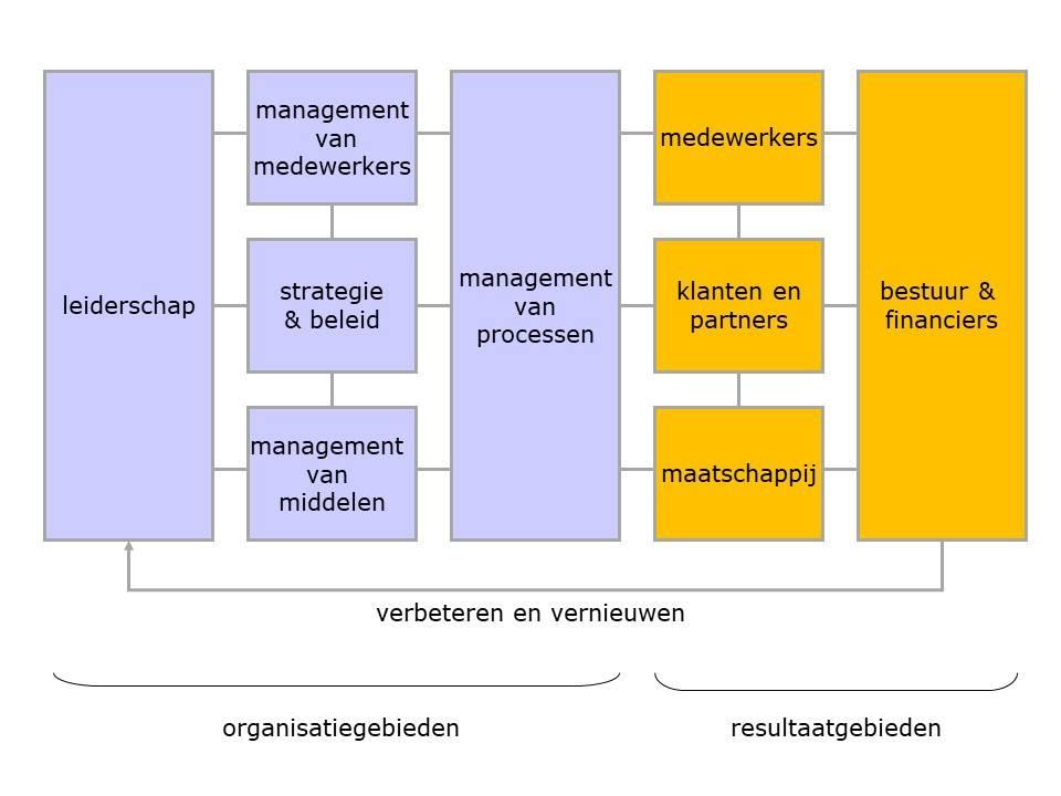 Inleiding tot het maken van een oplossing voor activa beheer