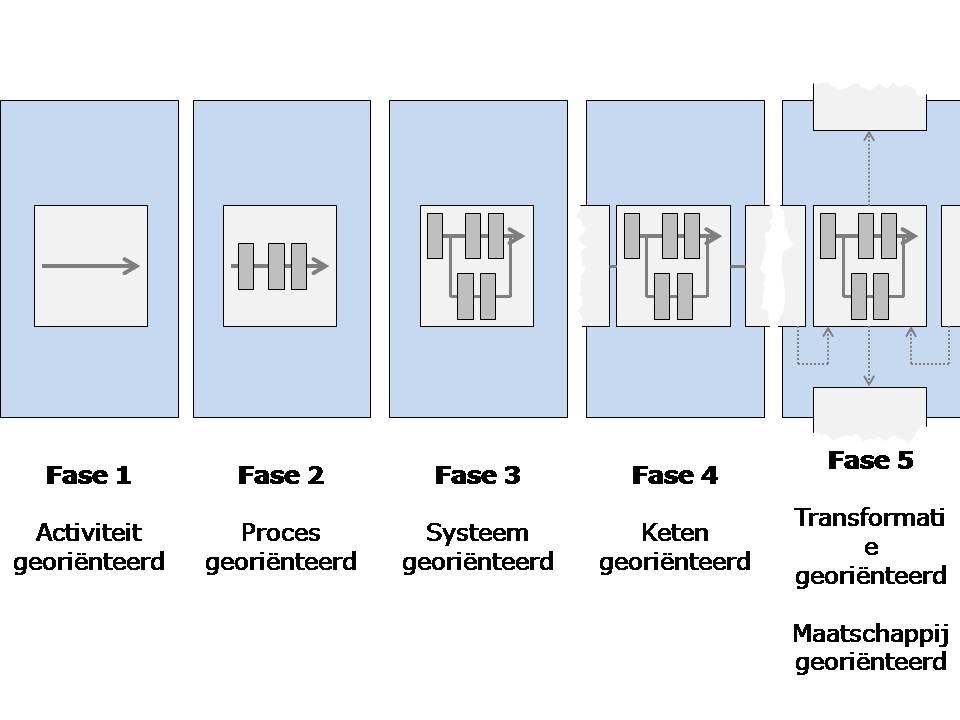 ink_complexiteitsgraden_ontwikkelingsfasen
