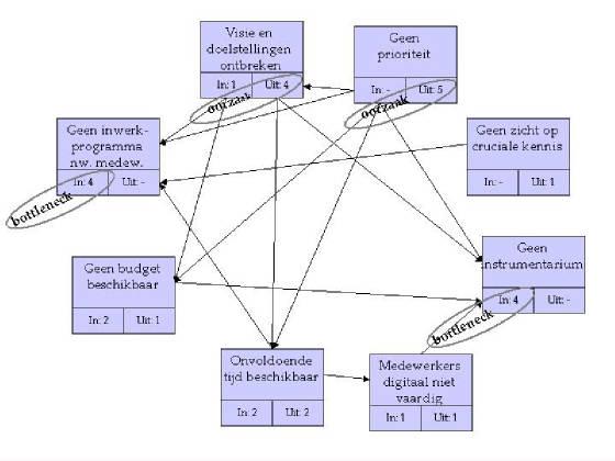 interrelatiediagram_informatiemanagement.jpg.w560h420