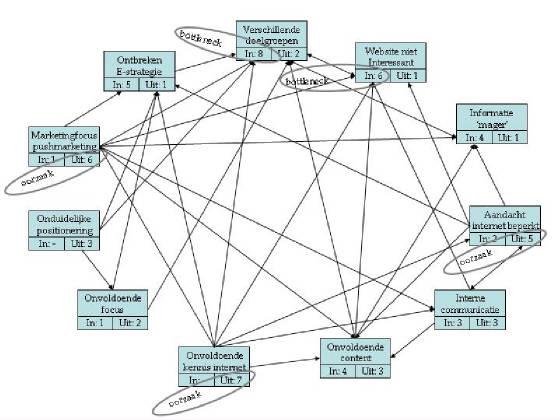 interrelatiediagram_internetgebruik.jpg.w560h420