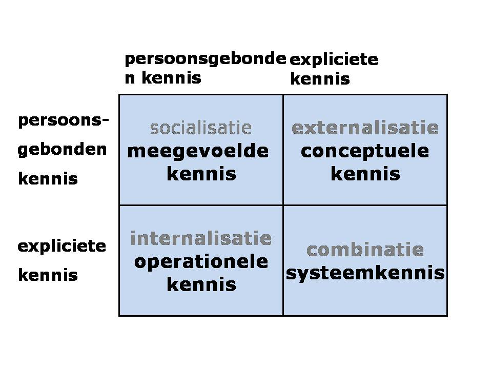 kennisconversiex2
