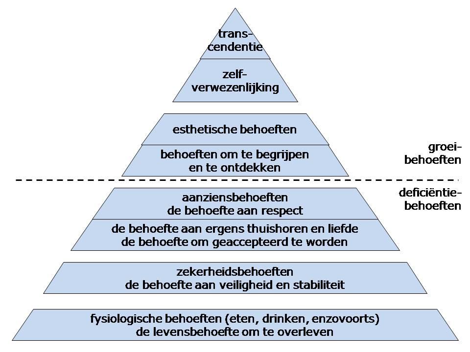 Psycho Social Analysis