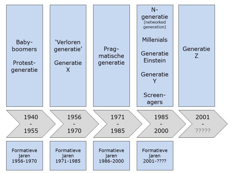 De aansluiting cultuur bestaat alleen omdat deze generatie