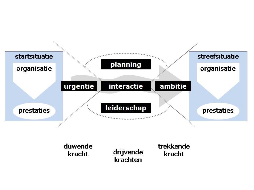 model-mars-vijf-krachten-verandering