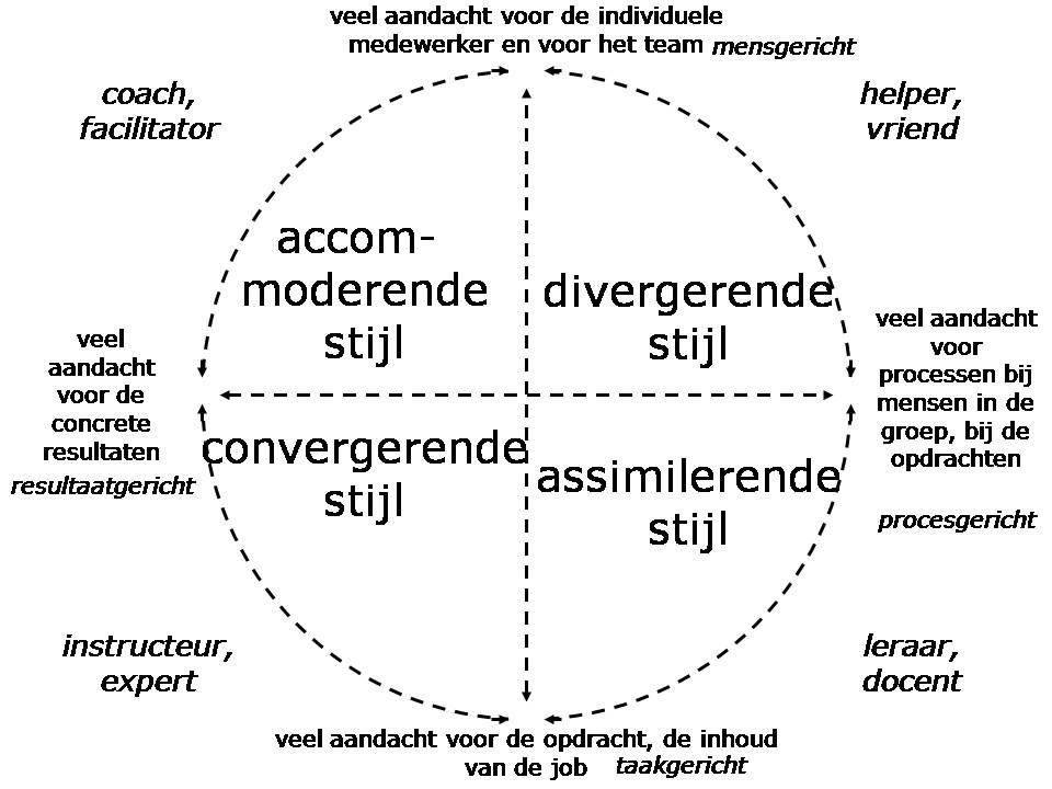 model___kolbmanagerstijlen