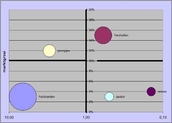 model_bcgmatrix_voorbeeld_grafiek