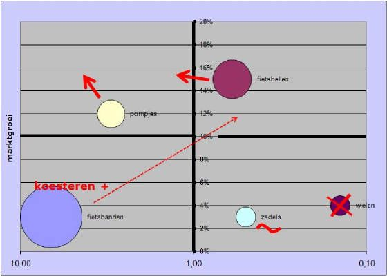 model_bcgmatrix_voorbeeld_grafiek_plus_strategie