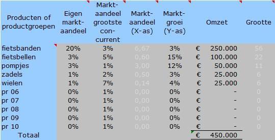 model_bcgmatrix_voorbeeld_tabel