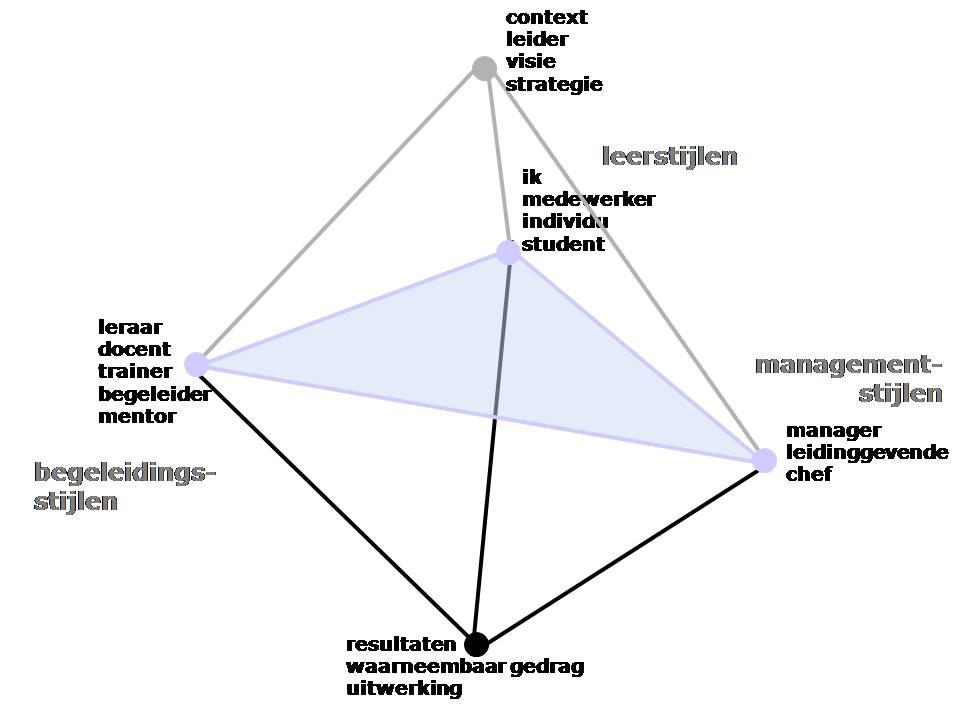 model_dynamischleermodel