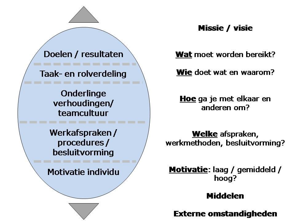 model_effectief_teamfunctioneren