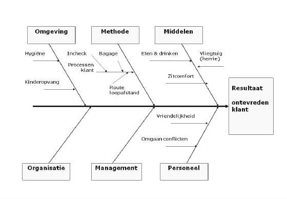 Ishikawa diagram template