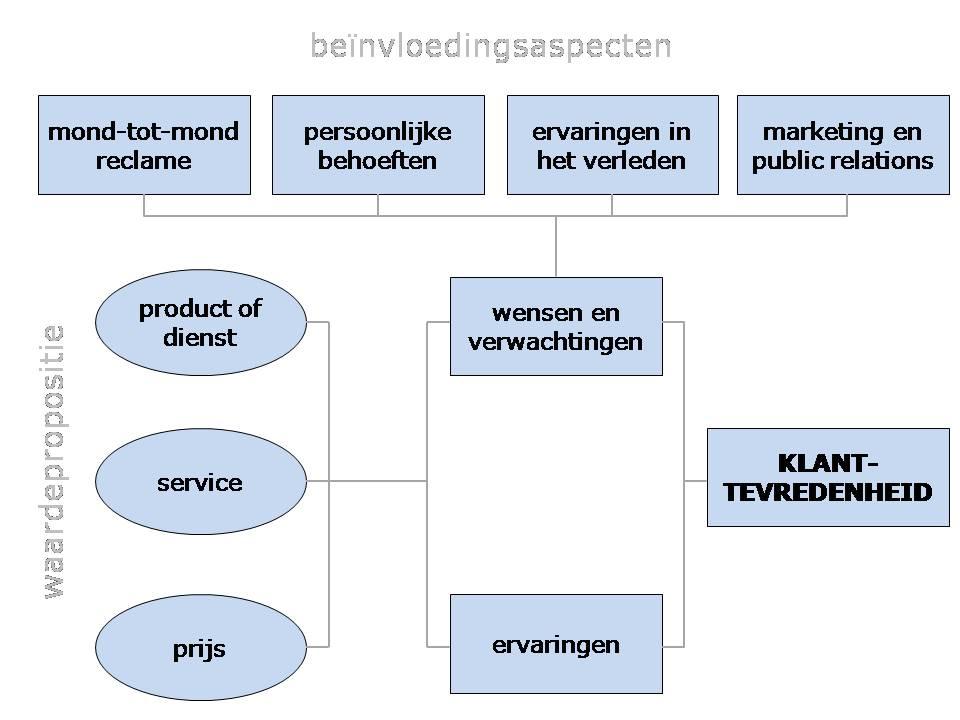 model_klanttevredenheid_thomassen
