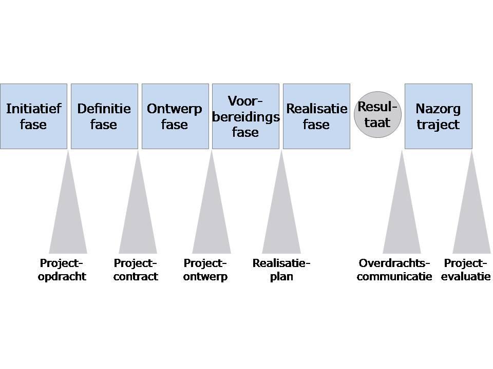 model_lineair_faseringsmodel