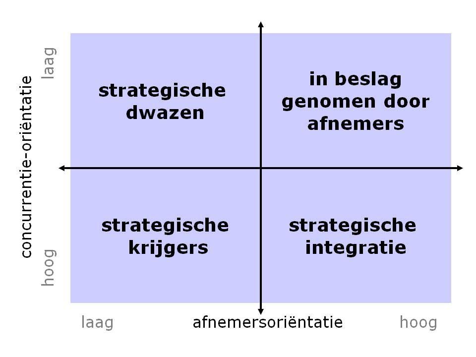 model_marktorientatie_benaderingen_narver_slaters