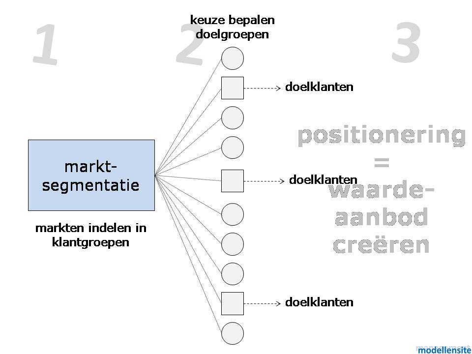 model_marktsegmentatie