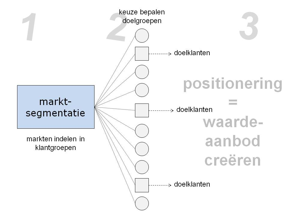 model_marktsegmentatie_sheet1