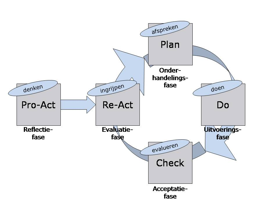 model_pdca_pro-act_re-act