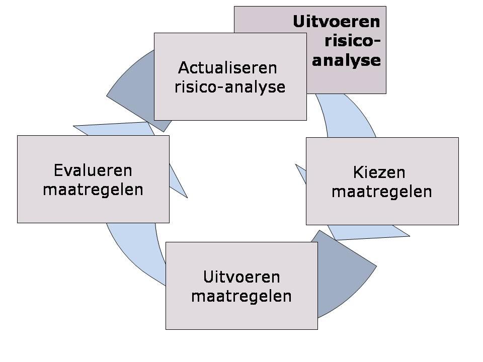 model_pdca_risicoanalyse