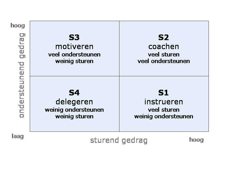 model_situationeel_leiderschap