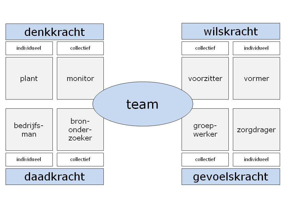 model_teamsamenstelling