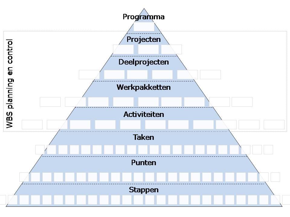 model_workbreakdownstructure