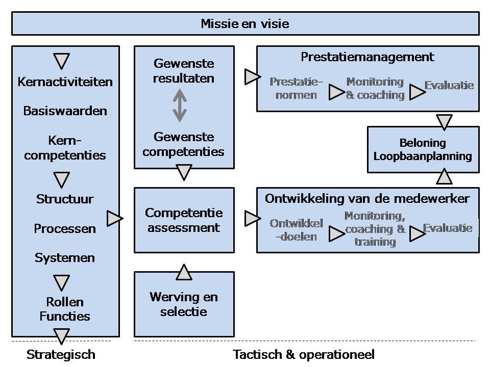 modelcompetentiemanagement