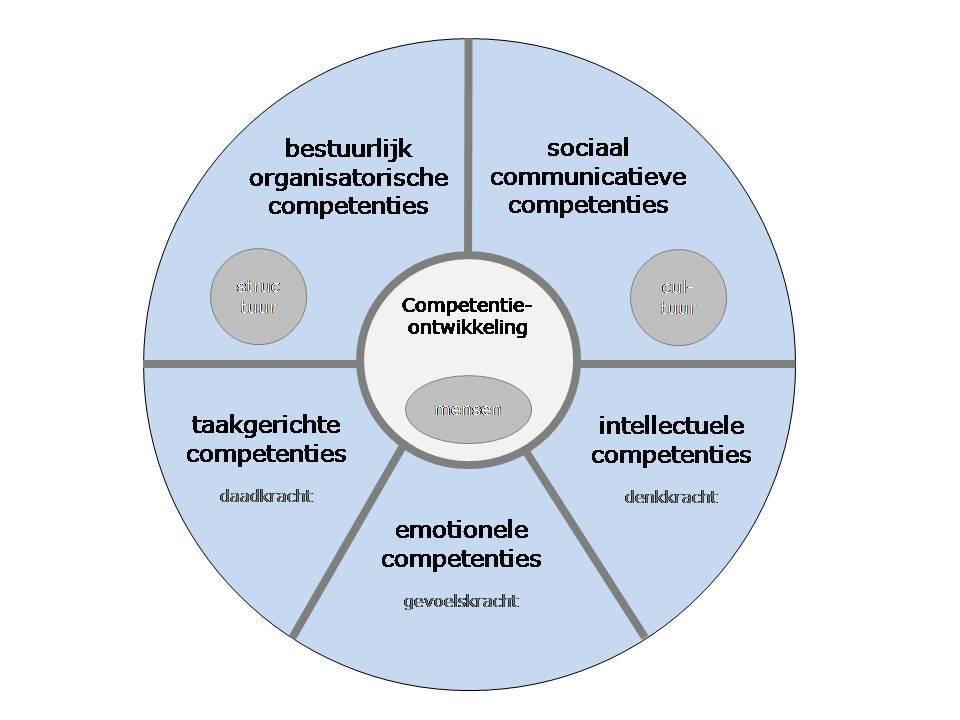 modelcompetentiemodel