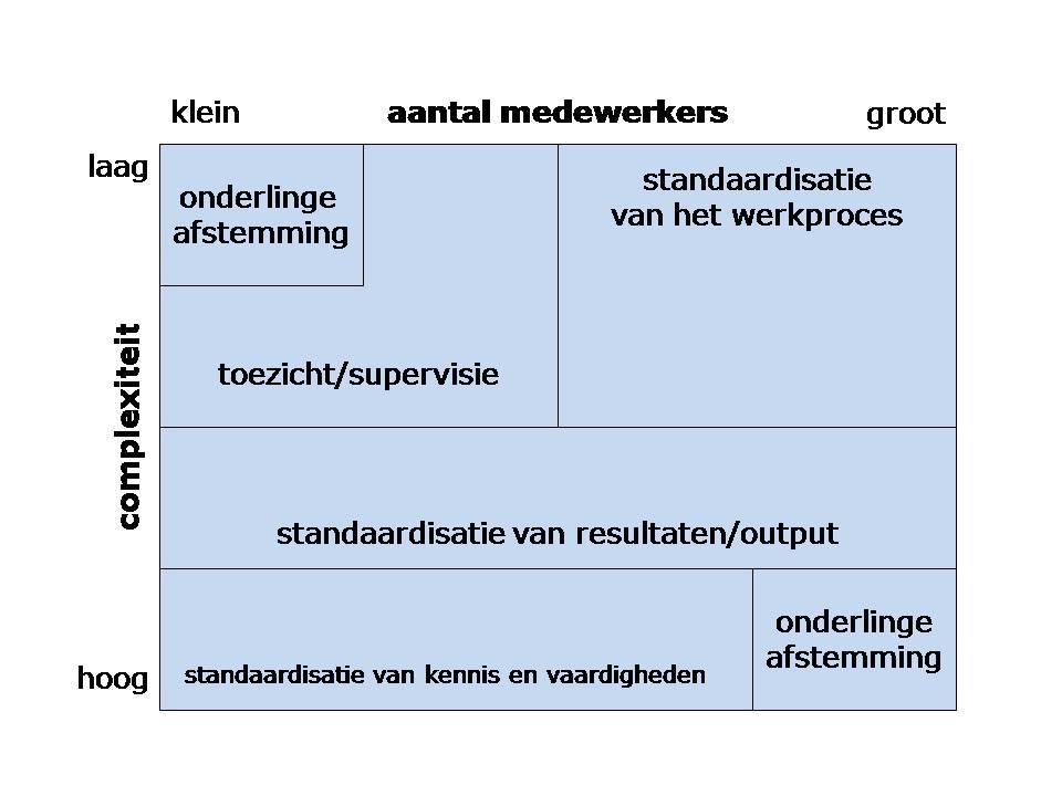 modelcoordinatiemechanismen
