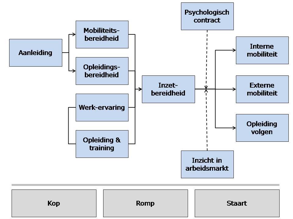 modelemployabilitymodel