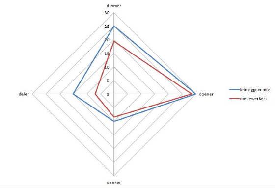 modelleiderschapondernemerschapstijlengrafiek.jpg.w560h383