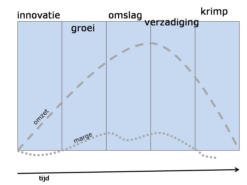 modellevensfasenorganisatie