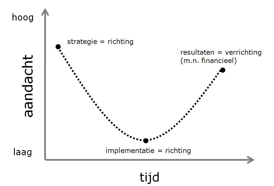 modelmanagementaandachtsparabol