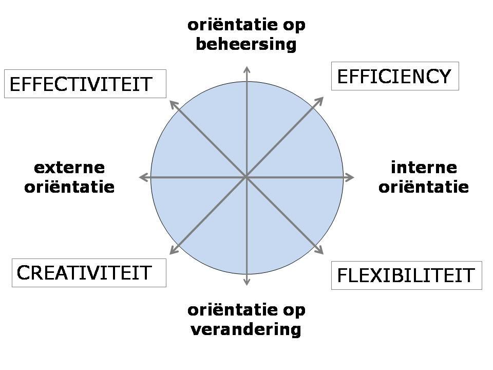 modelmanagementorientatie