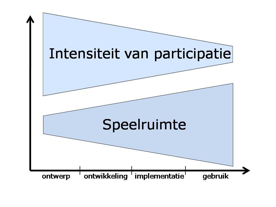 modelparticipatieparadox
