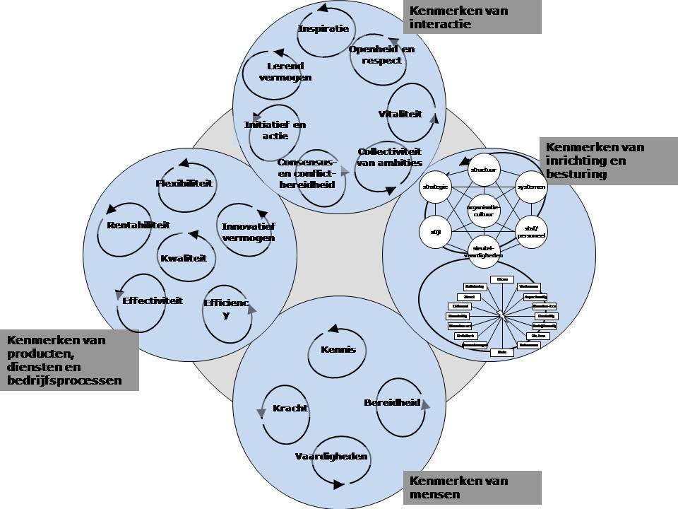 modeluitkomstenveranderproces